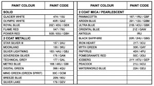 Astra H Paint Codes